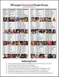 15.  50 Largest Unreached People Groups